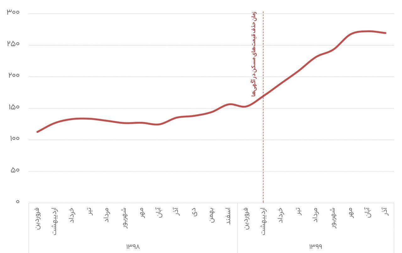 تأثیر حذف دستوری قیمت خودرو و مسکن در دیوار به روایت آمار